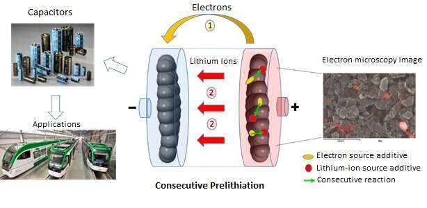 Toward a low-cost industrialisation of lithium-ion capacitors