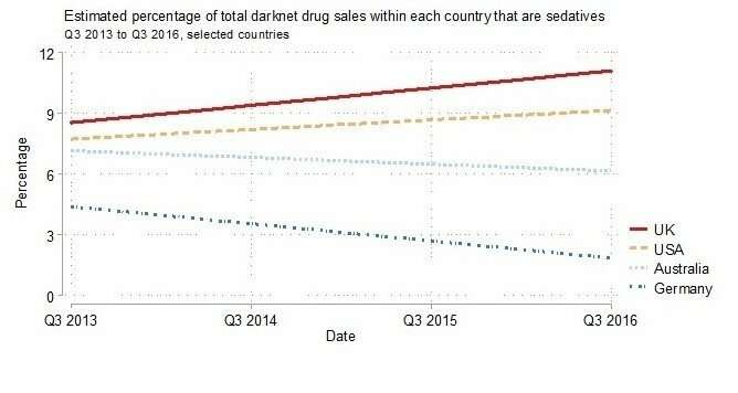 UK sales of Xanax and other prescription psychiatric drugs increasing via the darknet