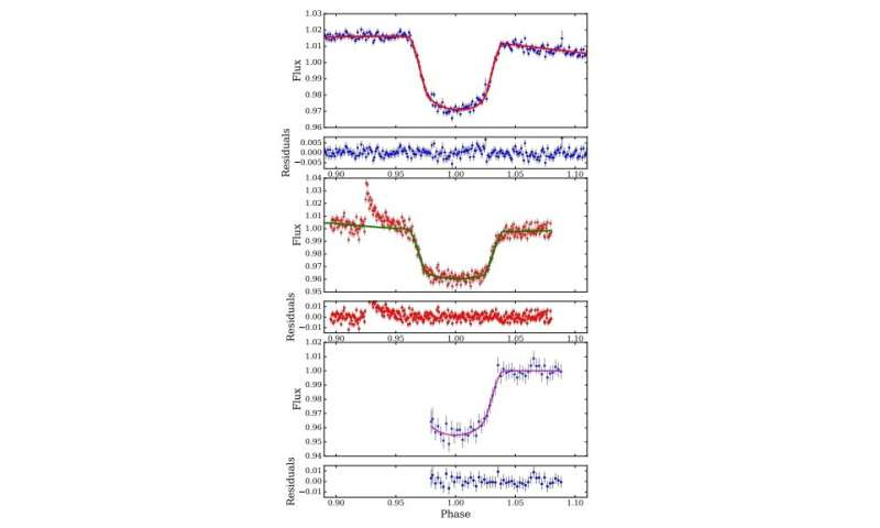 Ultra-short period brown dwarf discovered