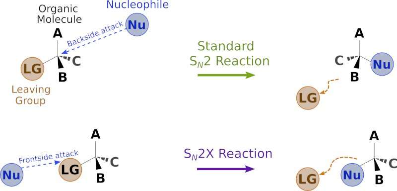 Up-ending a Fundamental  Reaction in Organic Chemistry: Discovery of a New Nucleophilic Substitution Reaction