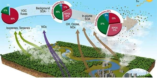 Urban pollution enhances up to 400% formation of aerosols over the Amazon rainforest