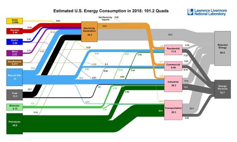 U.S. energy use rises to highest level ever