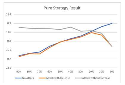 Using game theory to model poisoning attack scenarios