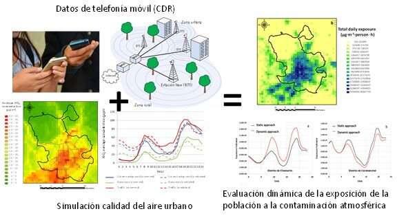 Using mobile phone data to estimate air pollution exposure