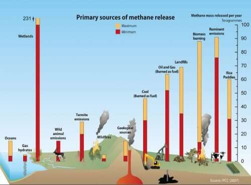 U.S. methane emissions flat since 2006 despite increased oil and gas activity