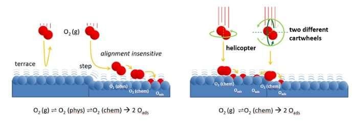 We finally understand how oxygen reacts on platinum