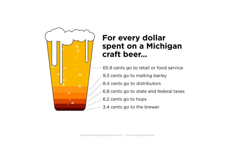 What's on tap? Michigan's economy
