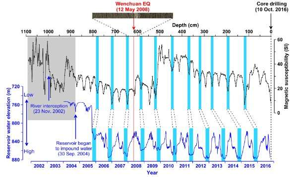 Zipingpu Reservoir reveals climate-tectonics interplay around 2008 Wenchuan earthquake