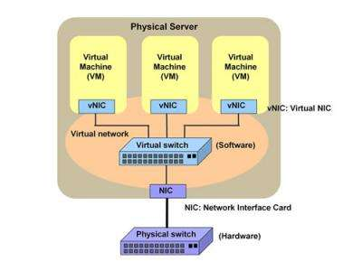 Fujitsu Develops World's First Technology Employing 10 Gbps Virtual Switch to Substitute for On-Server Virtual Switch Functions