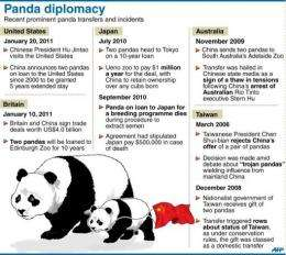 Graphic showing prominent deals involving Chinese pandas in recent years