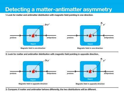 Scientists find evidence for significant matter-antimatter asymmetry