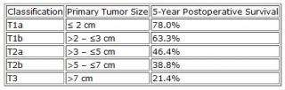 Research confirms efficacy of the newly reclassified TMN staging system
