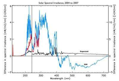 SORCE's solar spectral surprise