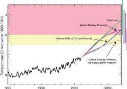 Limit short-term climate warming with cleaner air