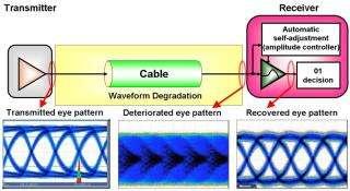 Researchers Develop World's First Digitally-Processed Gigabit-Class High-Speed Transceiver Chip