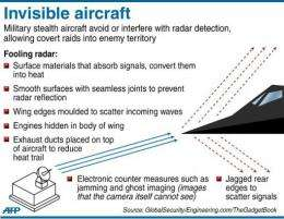 Graphic on the key design characteristics of stealth fighter aircraft built to avoid radar detection