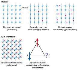 Using complex electron systems to create green materials