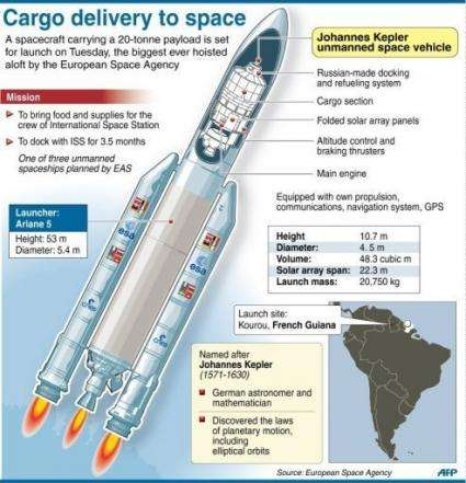 Graphic on the European Space Agency's mission to deliver an unmanned cargo ship, the Johannes Kepler