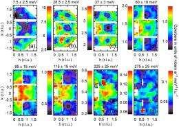 Neutron analysis reveals '2 doors down' superconductivity link