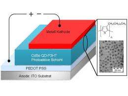 Sunny Record: Breakthrough for Hybrid Solar Cells