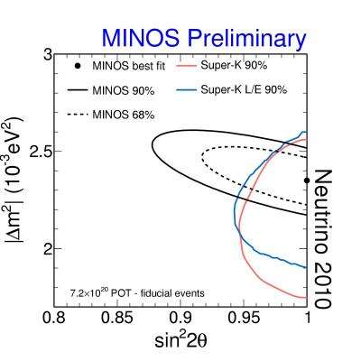 New measurements from MINOS experiment suggest a difference in a key property of neutrinos and antineutrinos
