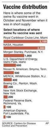 AP Enterprise: NASA, cruise line got flu shots (AP)