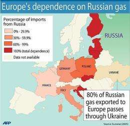 A quarter of all of Europe's gas is supplied from Russia