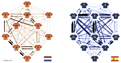 A team's strategy in one graph