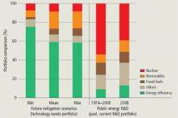 Changes in energy R&D needed to combat climate change