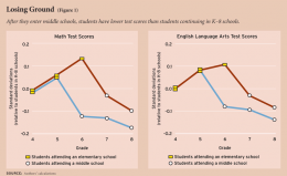 Columbia Study Finds Students in Standalone Middle Schools Lag Behind K-8 Peers