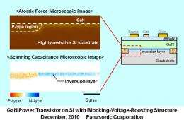 Panasonic develops Gallium Nitride (GaN) power transistor