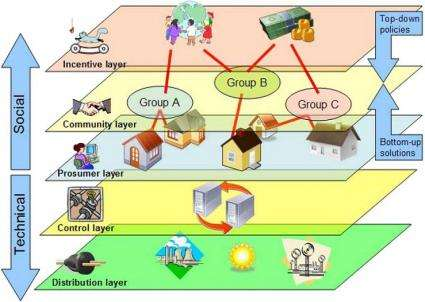 How a smart, decentralized Energy Web is essential for managing renewable energy sources
