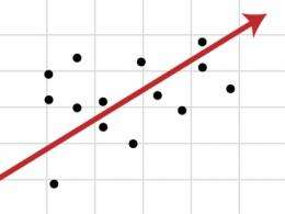 Explained: Regression analysis