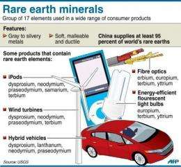 Fact file on rare earth minerals which are key to the production of many eletrical items