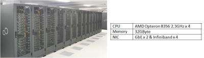 Fujitsu Supercomputer Achieves World Record in Computational Quantum Chemistry