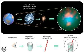 Gigantic gravity 'Lenses' magnify galaxies far, far away