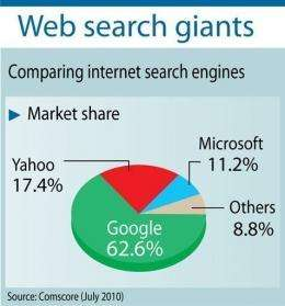 Graphic comparing search engine market share of Yahoo!, Google and Microsoft.