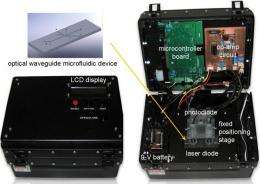 ?Lab on a Chip? Detects Human, Agricultural Contaminants