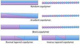 Lessening the Penalty for Creating Block Copolymer Nanostructures