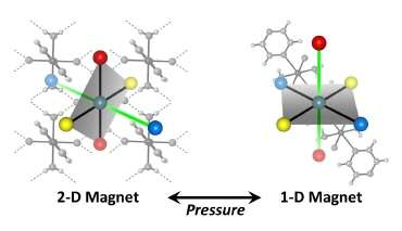 Magnetic Switching under Pressure