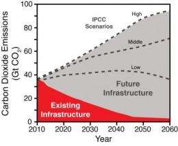 Main climate threat from CO2 sources yet to be built