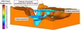Major floods recharge aquifers