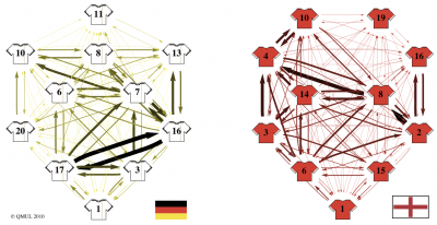 Mathematical formula predicts clear favorite for the FIFA World Cup