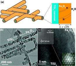 Nanonets give rust a boost as agent in water splitting's hydrogen harvest