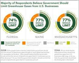New state surveys affirm Americans' support for government action on climate change