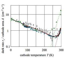 Physicist finds colder isn't always slower as electron emissions increase at temps to -452 F