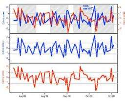 Research via Twitter finds public mood can predict Dow days in advance