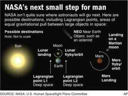 Senators to NASA chief: Go somewhere specific (AP)