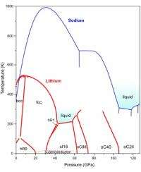 Simple lithium good for many surprises