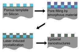 Single-crystal films could advance solar cells